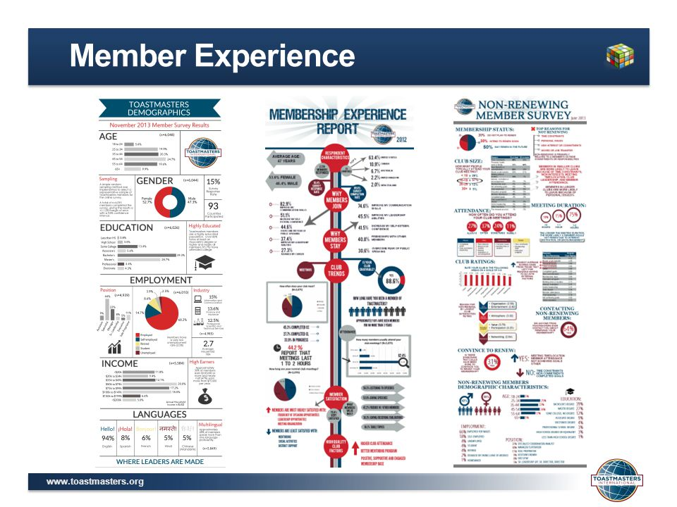 www.toastmasters.org Club Quality The Club Moments of Truth Values Club Mission