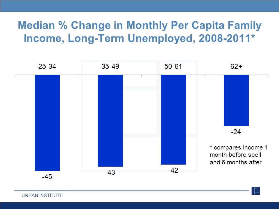 URBAN INSTITUTE Median % Change in Monthly Per Capita Family Income, Long-Term Unemployed, 2008-2011* * compares income 1 month before spell and 6 mon