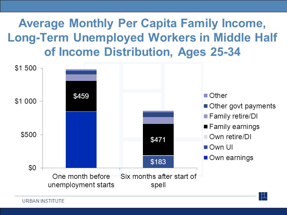 URBAN INSTITUTE Average Monthly Per Capita Family Income, Long-Term Unemployed Workers in Middle Half of Income Distribution, Ages 50-61