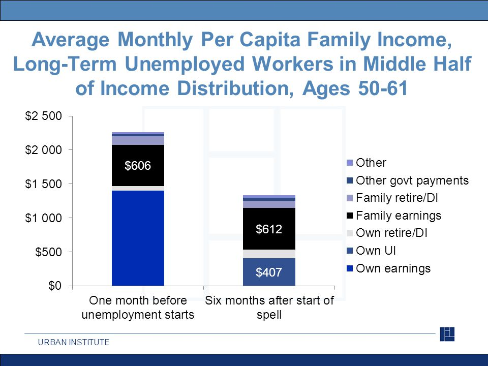 URBAN INSTITUTE Average Monthly Per Capita Family Income, Long-Term Unemployed Workers in Middle Half of Income Distribution, Ages 62+