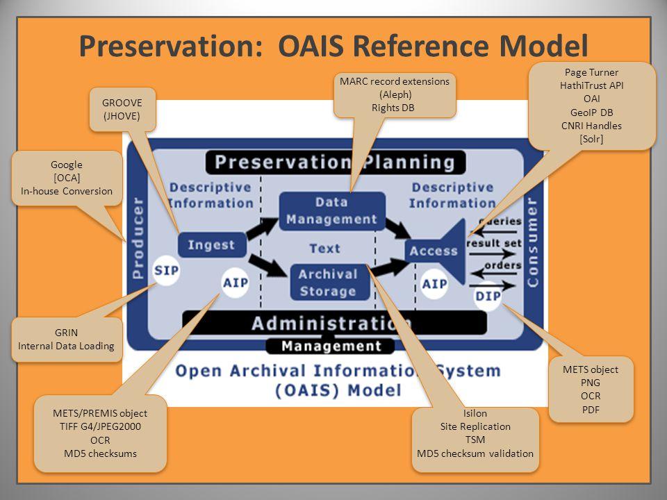 www.hathitrust.org Preservation: OAIS Reference Model GRIN Internal Data Loading GRIN Internal Data Loading Google [OCA] In-house Conversion Google [OCA] In-house Conversion MARC record extensions (Aleph) Rights DB MARC record extensions (Aleph) Rights DB Page Turner HathiTrust API OAI GeoIP DB CNRI Handles [Solr] Page Turner HathiTrust API OAI GeoIP DB CNRI Handles [Solr] METS/PREMIS object TIFF G4/JPEG2000 OCR MD5 checksums METS/PREMIS object TIFF G4/JPEG2000 OCR MD5 checksums METS object PNG OCR PDF METS object PNG OCR PDF Isilon Site Replication TSM MD5 checksum validation Isilon Site Replication TSM MD5 checksum validation GROOVE (JHOVE) GROOVE (JHOVE)