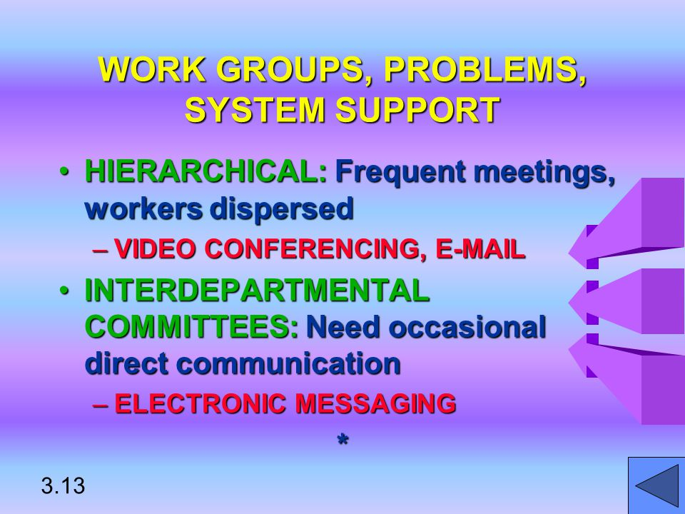 WORK GROUPS, PROBLEMS, SYSTEM SUPPORT HIERARCHICAL: Frequent meetings, workers dispersedHIERARCHICAL: Frequent meetings, workers dispersed –VIDEO CONFERENCING, E-MAIL INTERDEPARTMENTAL COMMITTEES: Need occasional direct communicationINTERDEPARTMENTAL COMMITTEES: Need occasional direct communication –ELECTRONIC MESSAGING * 3.13