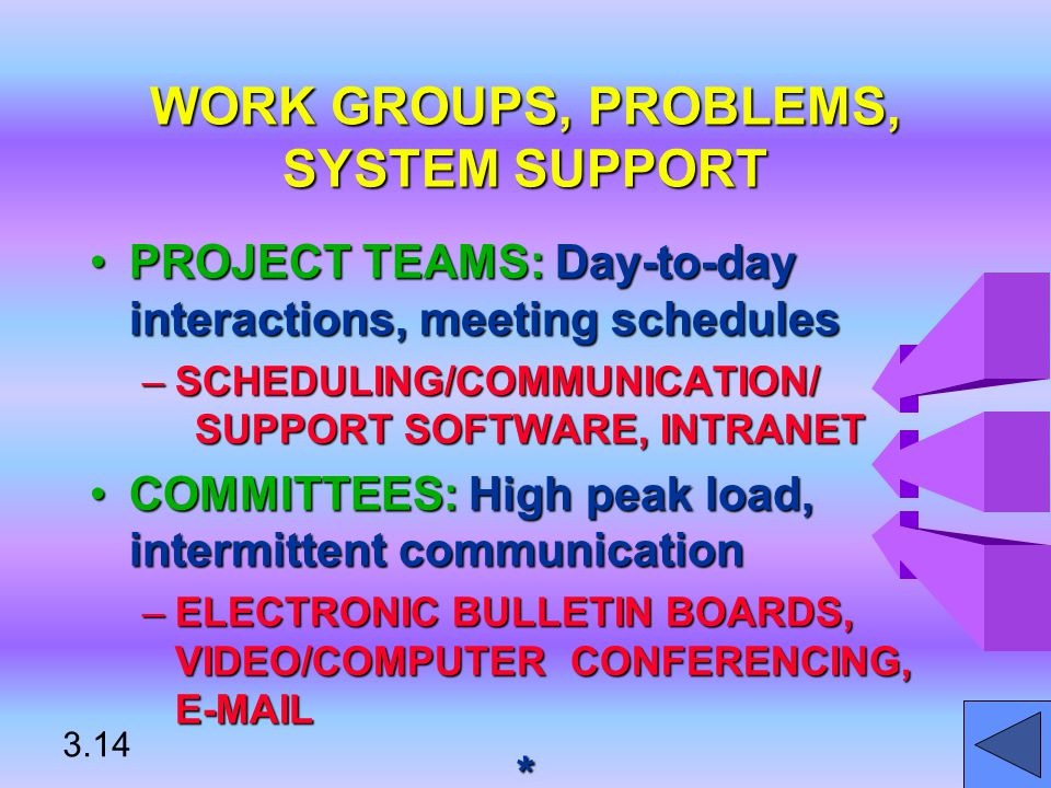 WORK GROUPS, PROBLEMS, SYSTEM SUPPORT PROJECT TEAMS: Day-to-day interactions, meeting schedulesPROJECT TEAMS: Day-to-day interactions, meeting schedules –SCHEDULING/COMMUNICATION/ SUPPORT SOFTWARE, INTRANET COMMITTEES: High peak load, intermittent communicationCOMMITTEES: High peak load, intermittent communication –ELECTRONIC BULLETIN BOARDS, VIDEO/COMPUTER CONFERENCING, E-MAIL * 3.14