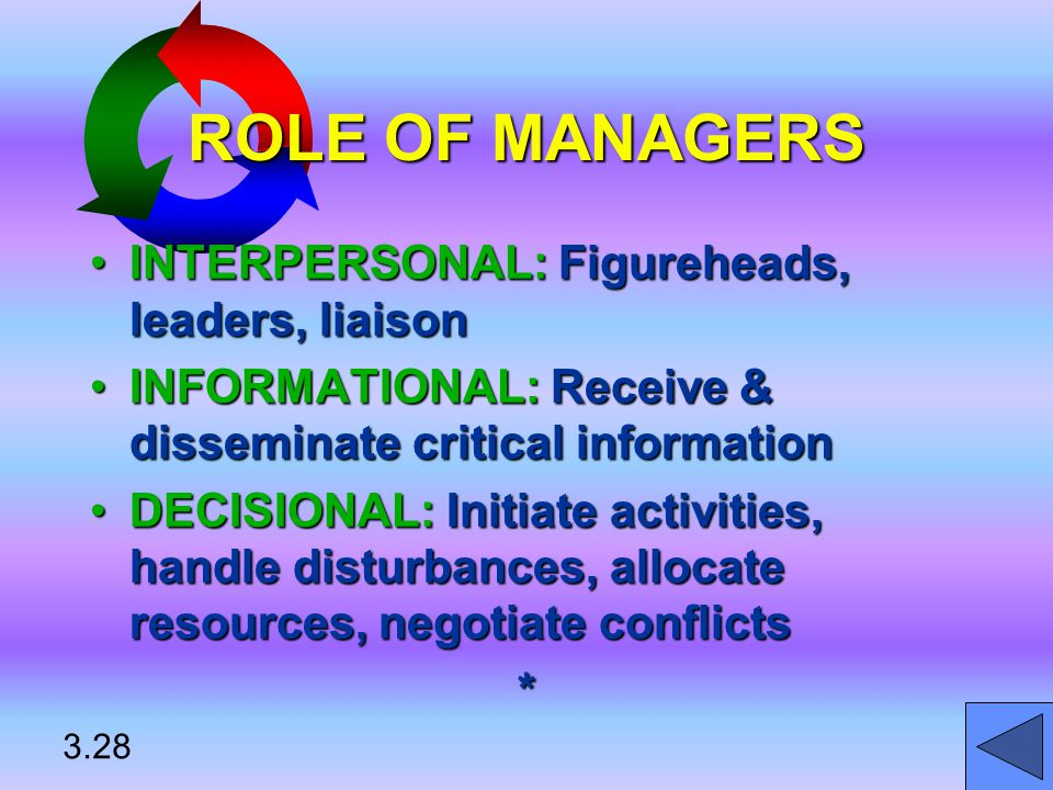 ROLE OF MANAGERS INTERPERSONAL: Figureheads, leaders, liaisonINTERPERSONAL: Figureheads, leaders, liaison INFORMATIONAL: Receive & disseminate critical informationINFORMATIONAL: Receive & disseminate critical information DECISIONAL: Initiate activities, handle disturbances, allocate resources, negotiate conflictsDECISIONAL: Initiate activities, handle disturbances, allocate resources, negotiate conflicts* 3.28