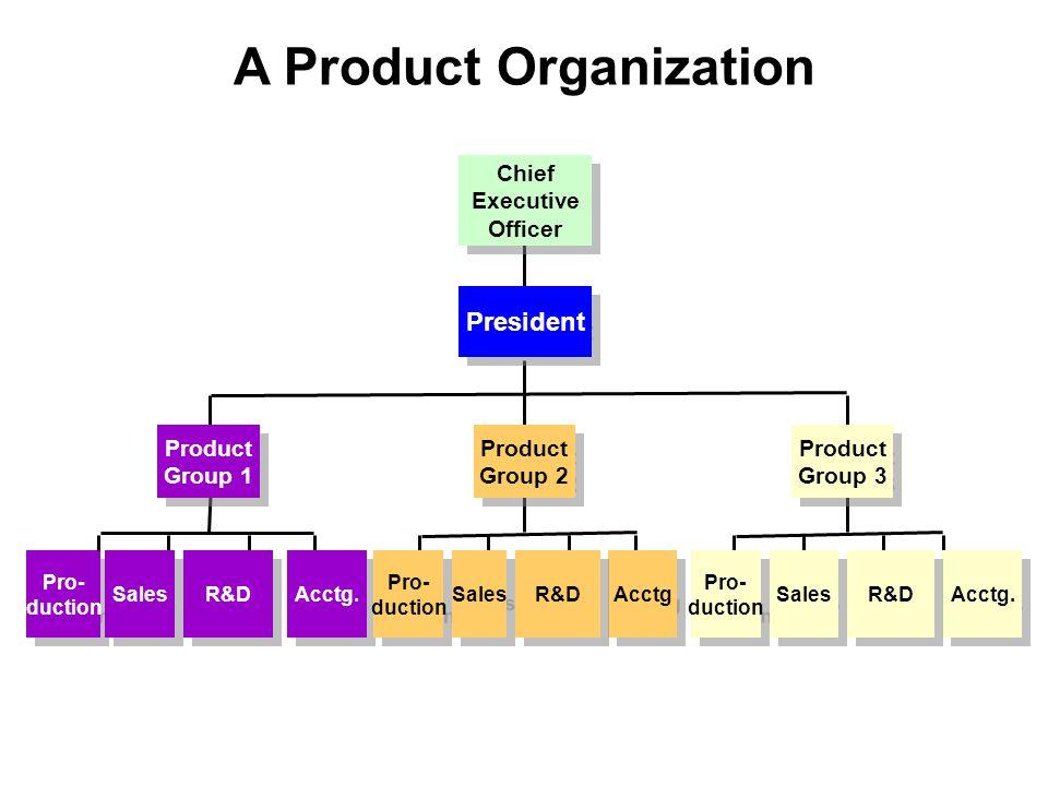 A Product Organization Pro- duction Pro- duction Acctg.