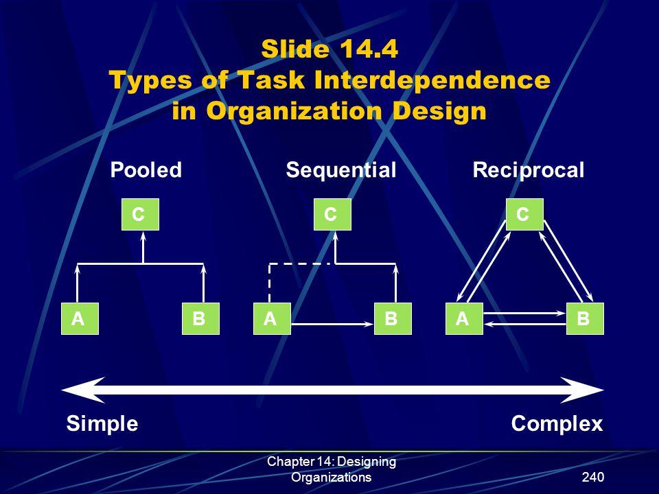 Chapter 14: Designing Organizations241 Slide 14.5 Organization Design Options Functional Design Pooled Simple Complex Reciprocal Technological Factors Environmental Factors Place Design Product Design Multidivisional Design Multinational Design Network Design Virtual Design