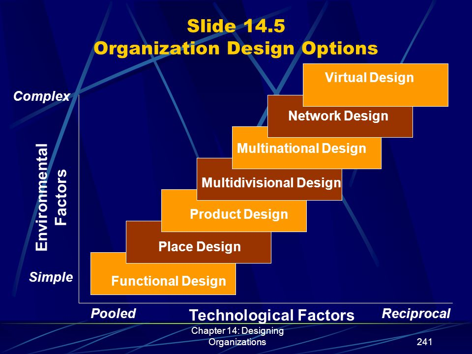 Chapter 14: Designing Organizations252 Slide 14.14 Basic Options in Multinational Design Functions Manufacturing Finance Others Marketing Country or Region Organization Global Product Organization Matrix Product line Place Country Responsiveness, Adaptation, Competitors, Manufacture, Customer Global Integration, Products, Competitors, Factories, Customers Human Resources
