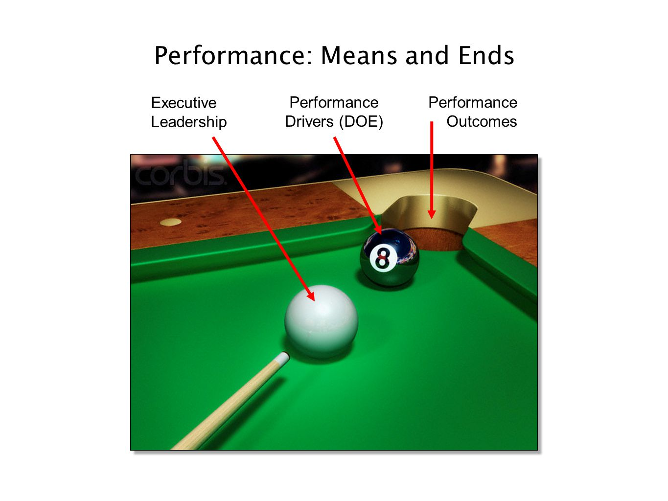 Performance: Means and Ends Executive Leadership Performance Drivers (DOE) Performance Outcomes