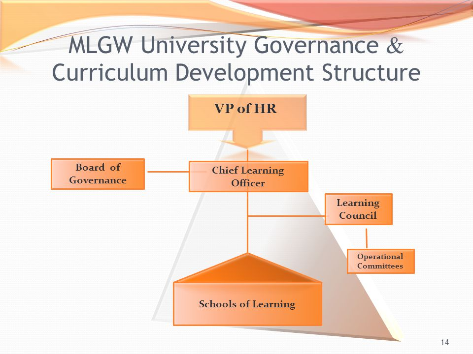 14 VP of HR Board of Governance Chief Learning Officer Learning Council Schools of Learning Operational Committees MLGW University Governance  Curriculum Development Structure