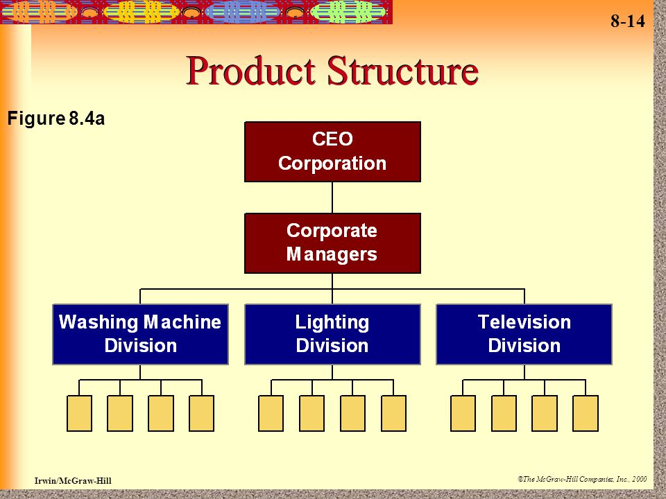 8-14 Irwin/McGraw-Hill ©The McGraw-Hill Companies, Inc., 2000 Product Structure Figure 8.4a