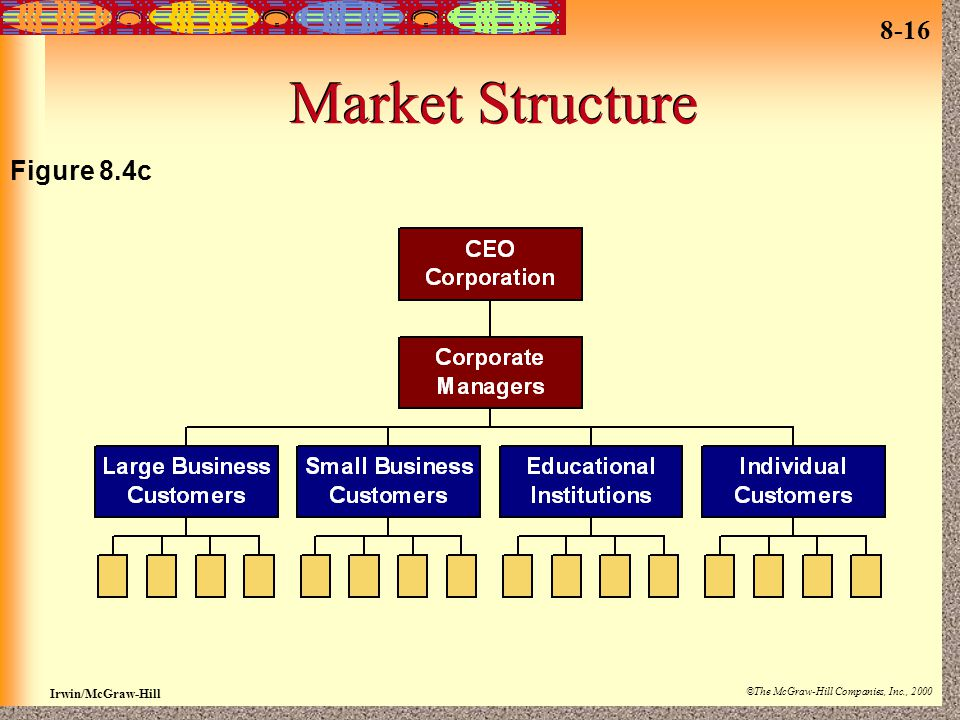 8-16 Irwin/McGraw-Hill ©The McGraw-Hill Companies, Inc., 2000 Market Structure Figure 8.4c