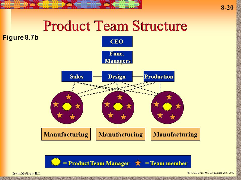 8-20 Irwin/McGraw-Hill ©The McGraw-Hill Companies, Inc., 2000 Product Team Structure CEO Func. Managers Managers SalesDesignProduction Manufacturing =