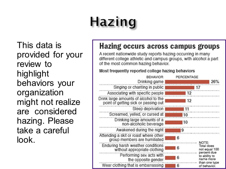 This data is provided for your review to highlight behaviors your organization might not realize are considered hazing. Please take a careful look.