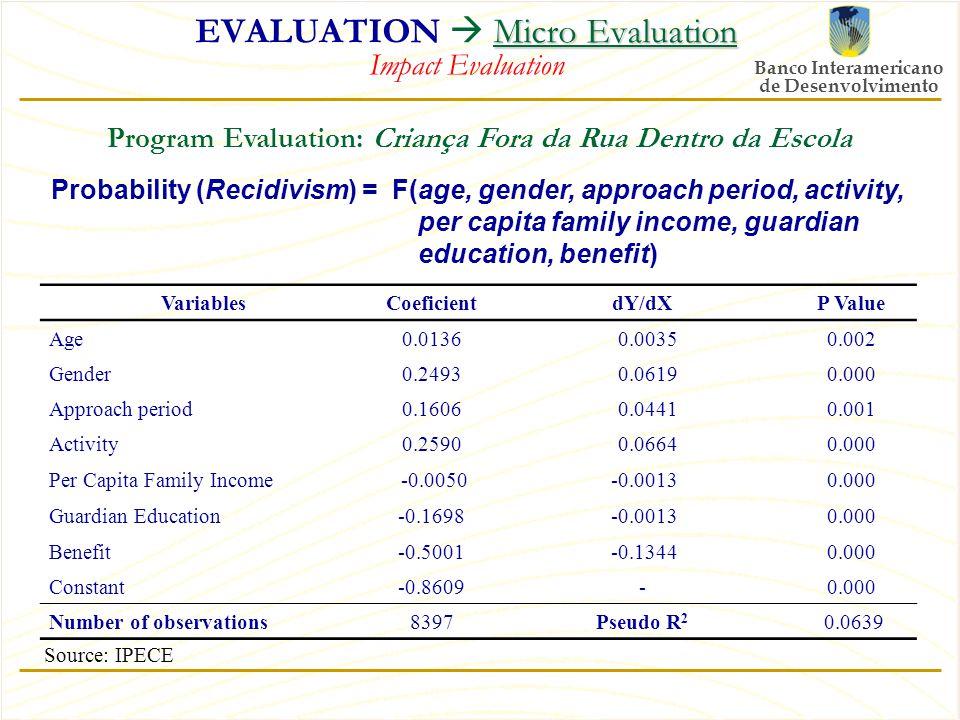 Banco Interamericano de Desenvolvimento Micro Evaluation EVALUATION  Micro Evaluation Impact Evaluation Probability (Recidivism) = F(age, gender, approach period, activity, per capita family income, guardian education, benefit) VariablesCoeficientdY/dXP Value Age0.0136 0.00350.002 Gender0.2493 0.06190.000 Approach period0.1606 0.04410.001 Activity0.2590 0.06640.000 Per Capita Family Income -0.0050 -0.00130.000 Guardian Education-0.1698 -0.00130.000 Benefit-0.5001 -0.13440.000 Constant-0.8609-0.000 Number of observations8397Pseudo R 2 0.0639 Source: IPECE Program Evaluation: Criança Fora da Rua Dentro da Escola