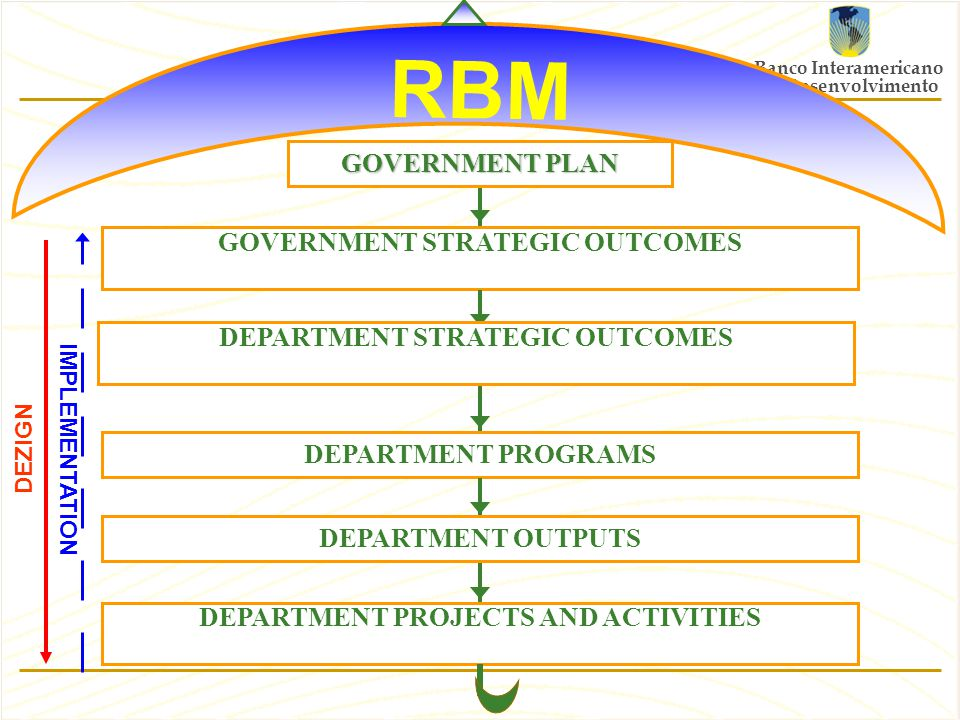 Banco Interamericano de Desenvolvimento Requirements for a successful RBM  To have information – outcome and output indicators  To know how to use the information – information affect budget decisions  To have a budget based on results – RBM defines the budget and not the contrary  To know what it is and how to do RBM – Institutional and operational capacity to implement RBM
