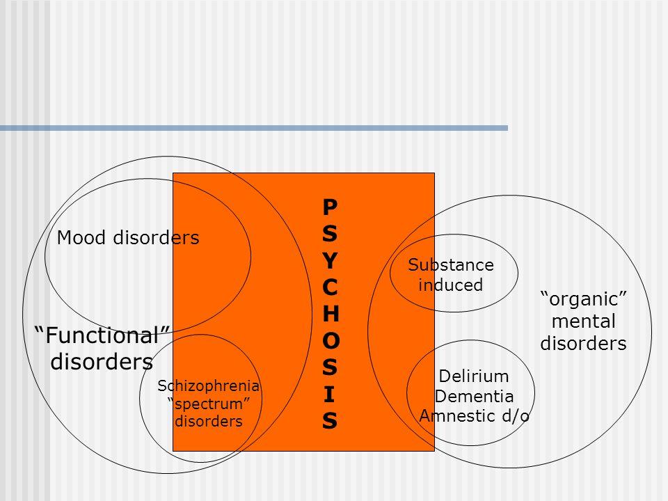 PSYCHOSISPSYCHOSIS Mood disorders Schizophrenia spectrum disorders organic mental disorders Substance induced Delirium Dementia Amnestic d/o Functional disorders