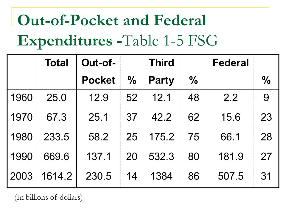 Out-of-Pocket and Federal Expenditures -Table 1-5 FSG TotalOut-of-ThirdFederal Pocket%Party% 196025.012.95212.1482.29 197067.325.13742.26215.623 1980233.558.225175.27566.128 1990669.6137.120532.380181.927 20031614.2230.514138486507.531 (In billions of dollars)