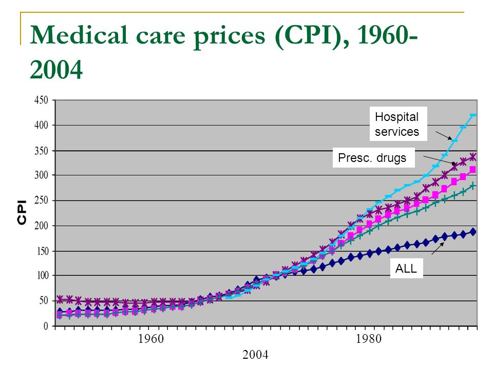 Medical care prices (CPI), 1960- 2004 1960 1980 2004 ALL Hospital services Presc. drugs