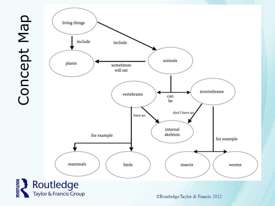 Concept Map ©Routledge/Taylor & Francis 2012