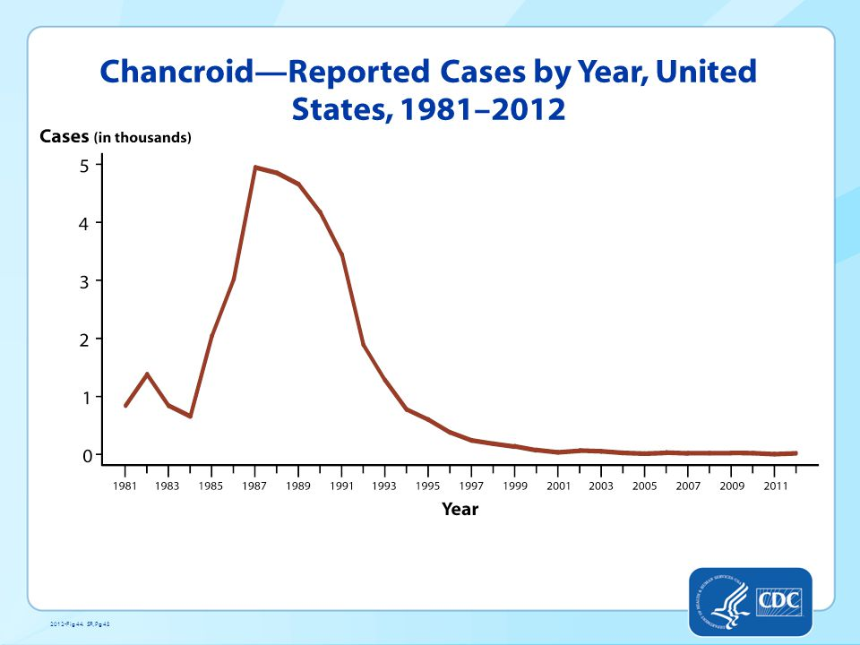 Chancroid—Reported Cases by Year, United States, 1981–2012 2012-Fig 44. SR, Pg 43