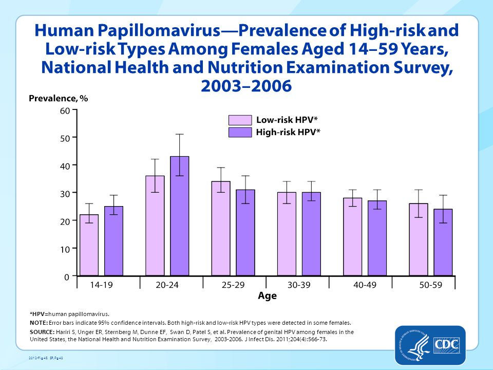 Human Papillomavirus—Prevalence of High-risk and Low-risk Types Among Females Aged 14–59 Years, National Health and Nutrition Examination Survey, 2003–2006 *HPV=human papillomavirus.