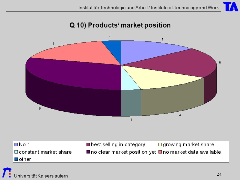 Universität Kaiserslautern Institut für Technologie und Arbeit / Institute of Technology and Work 24 Q 10) Products' market position