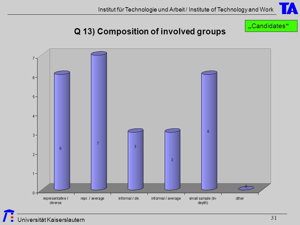 "Universität Kaiserslautern Institut für Technologie und Arbeit / Institute of Technology and Work 31 Q 13) Composition of involved groups ""Candidates"