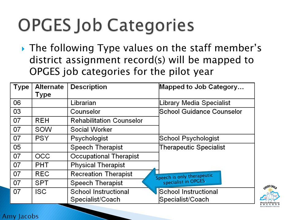 The following Type values on the staff member's district assignment record(s) will be mapped to OPGES job categories for the pilot year Amy Jacobs Speech is only therapeutic specialist in OPGES.