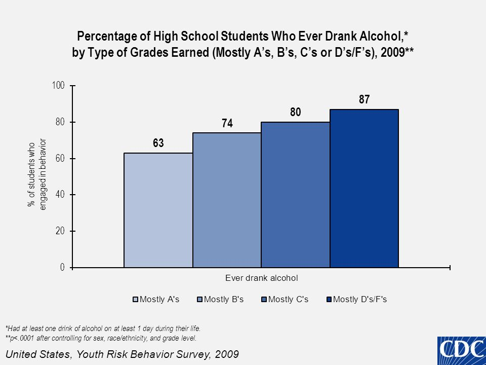 Percentage of High School Students Who Currently Used Alcohol,* by Type of Grades Earned (Mostly A's, B's, C's or D's/F's), 2009** *Had at least one drink of alcohol on at least 1 day during the 30 days before the survey.