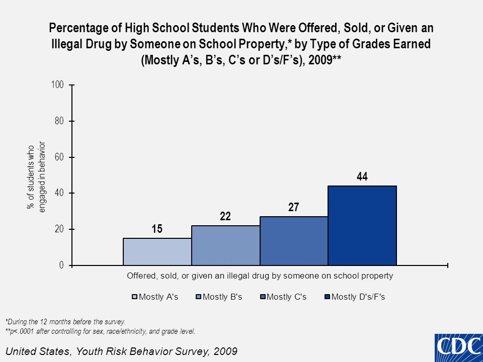 Percentage of High School Students Who Were Offered, Sold, or Given an Illegal Drug by Someone on School Property,* by Type of Grades Earned (Mostly A's, B's, C's or D's/F's), 2009** *During the 12 months before the survey.