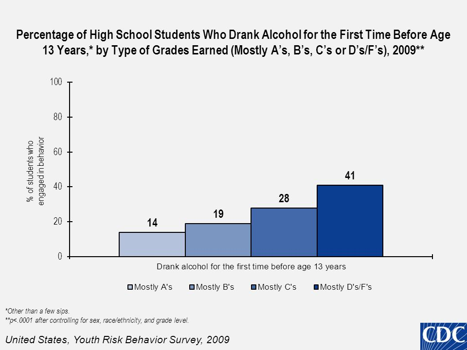 Percentage of High School Students Who Drank Alcohol for the First Time Before Age 13 Years,* by Type of Grades Earned (Mostly A's, B's, C's or D's/F's), 2009** *Other than a few sips.