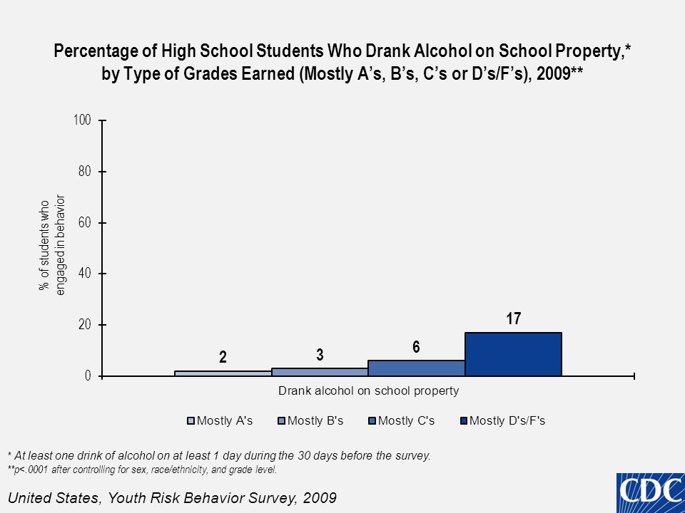 Percentage of High School Students Who Ever Used Hallucinogenic Drugs,* by Type of Grades Earned (Mostly A's, B's, C's or D's/F's), 2009** *Used hallucinogenic drugs (e.g.