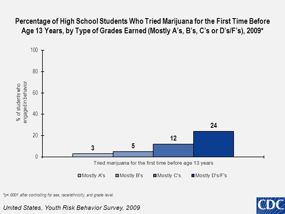 Percentage of High School Students Who Tried Marijuana for the First Time Before Age 13 Years, by Type of Grades Earned (Mostly A's, B's, C's or D's/F's), 2009* *p<.0001 after controlling for sex, race/ethnicity, and grade level.