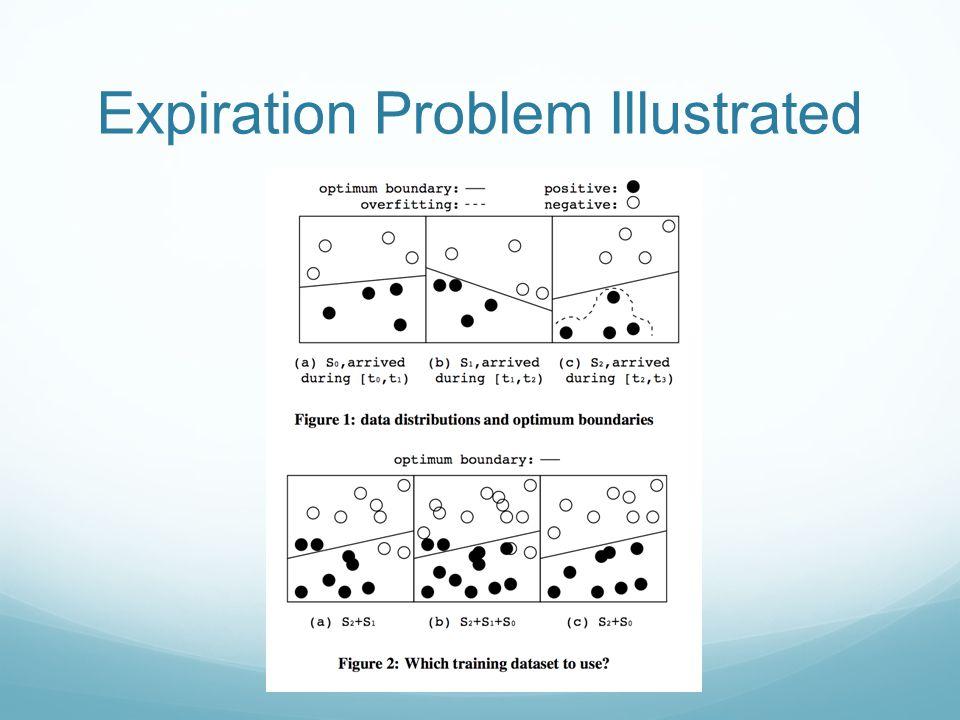 Expiration Problem Illustrated