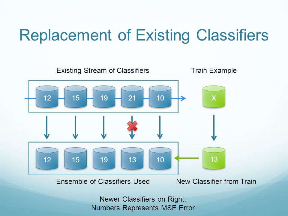 Replacement of Existing Classifiers X Existing Stream of ClassifiersTrain Example 13 Ensemble of Classifiers Used Newer Classifiers on Right, Numbers Represents MSE Error New Classifier from Train