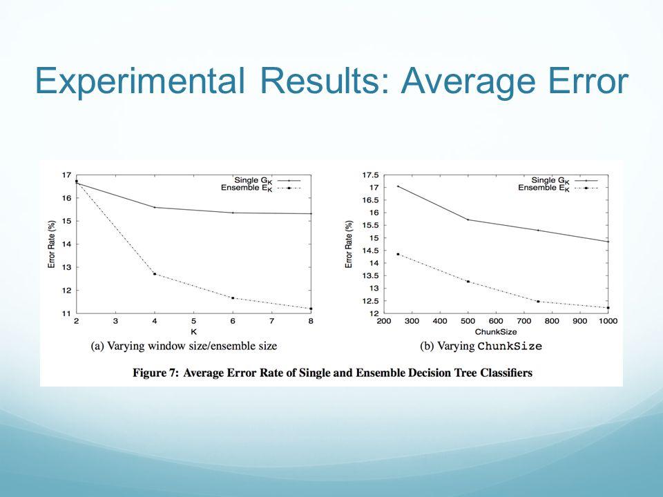 Experimental Results: Average Error
