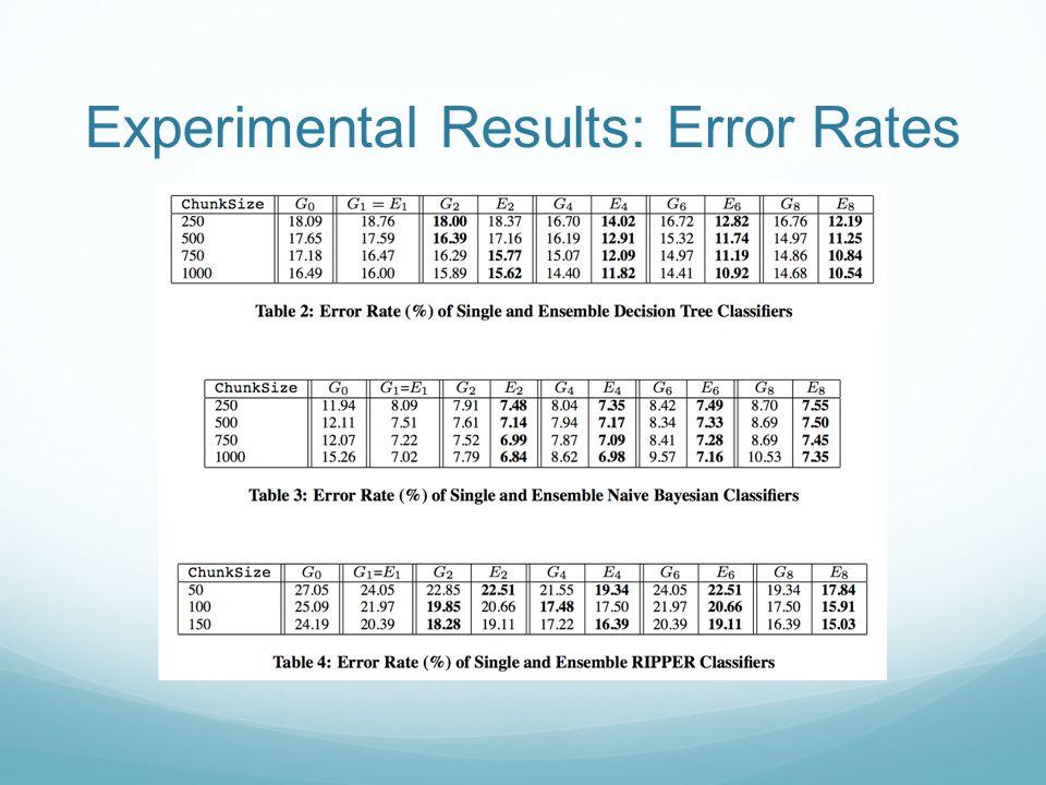 Experimental Results: Error Rates