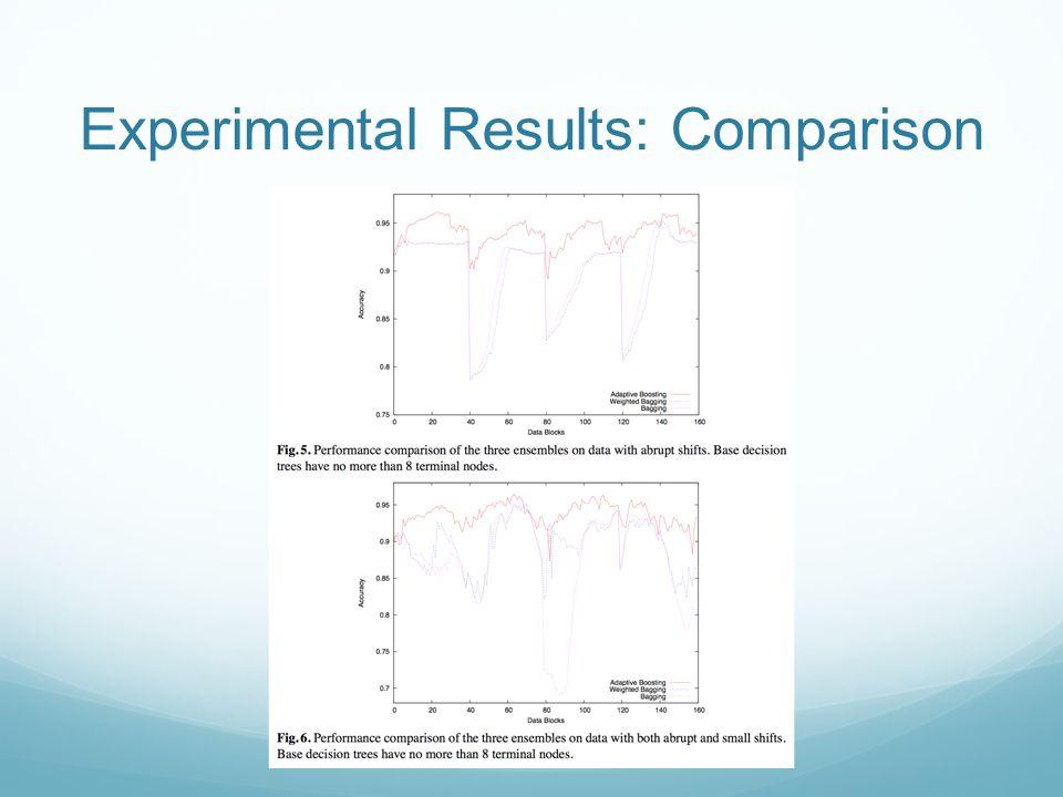 Experimental Results: Comparison