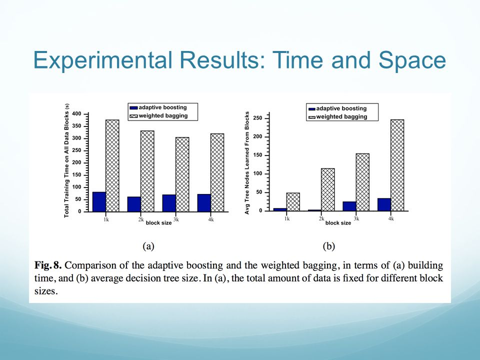Experimental Results: Time and Space