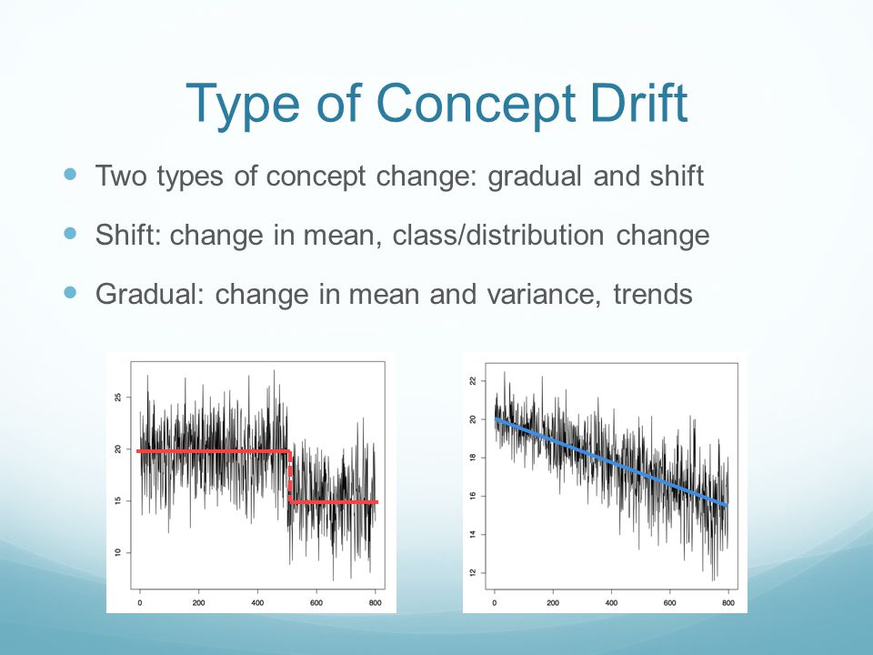 Type of Concept Drift Two types of concept change: gradual and shift Shift: change in mean, class/distribution change Gradual: change in mean and variance, trends