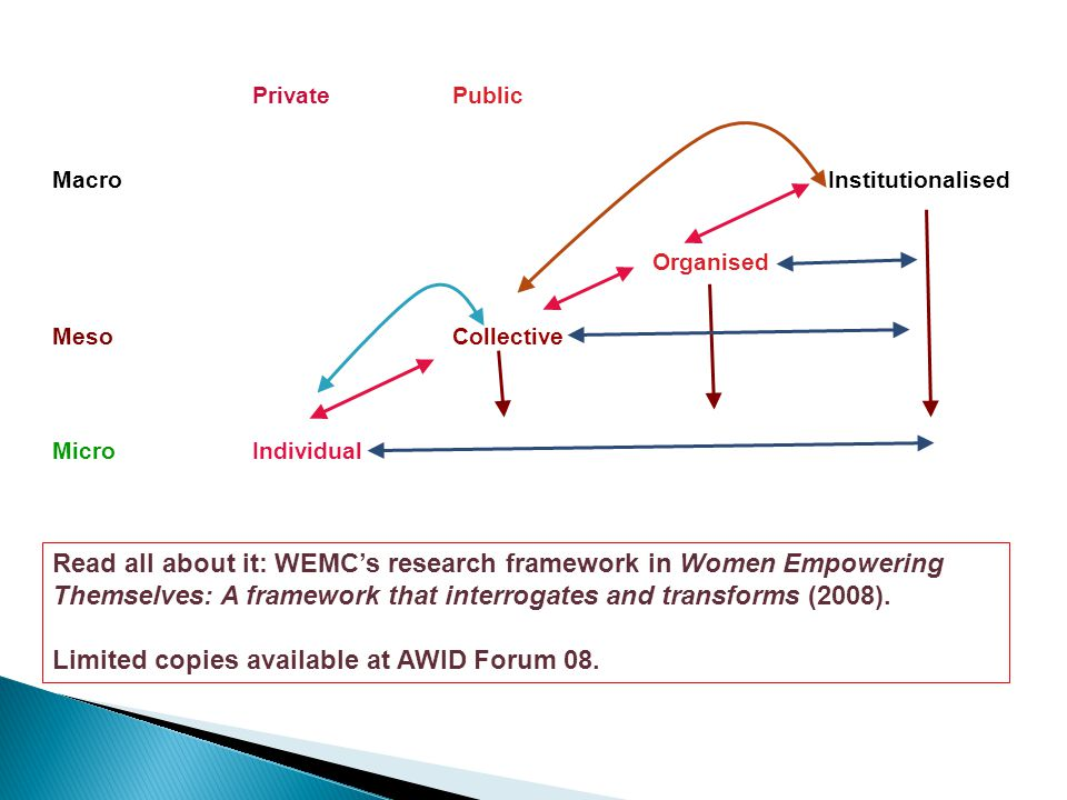 PrivatePublic MacroInstitutionalised Organised MesoCollective MicroIndividual Read all about it: WEMC's research framework in Women Empowering Themselves: A framework that interrogates and transforms (2008).