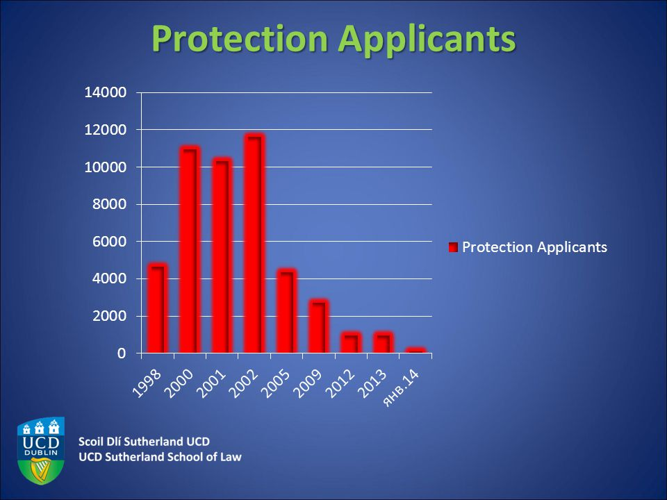 Protection Applicants