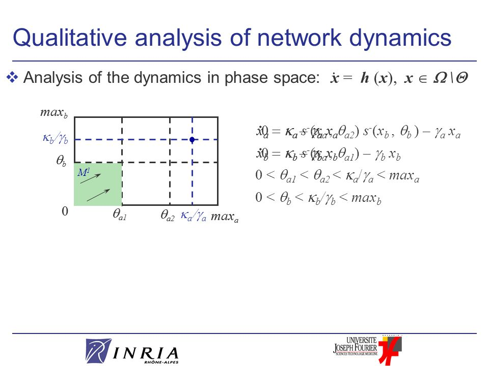 vAnalysis of the dynamics in phase space:  a1 0 max b  a2 bb max a Qualitative analysis of network dynamics x a   a s - (x a,  a2 ) s - (x b, 