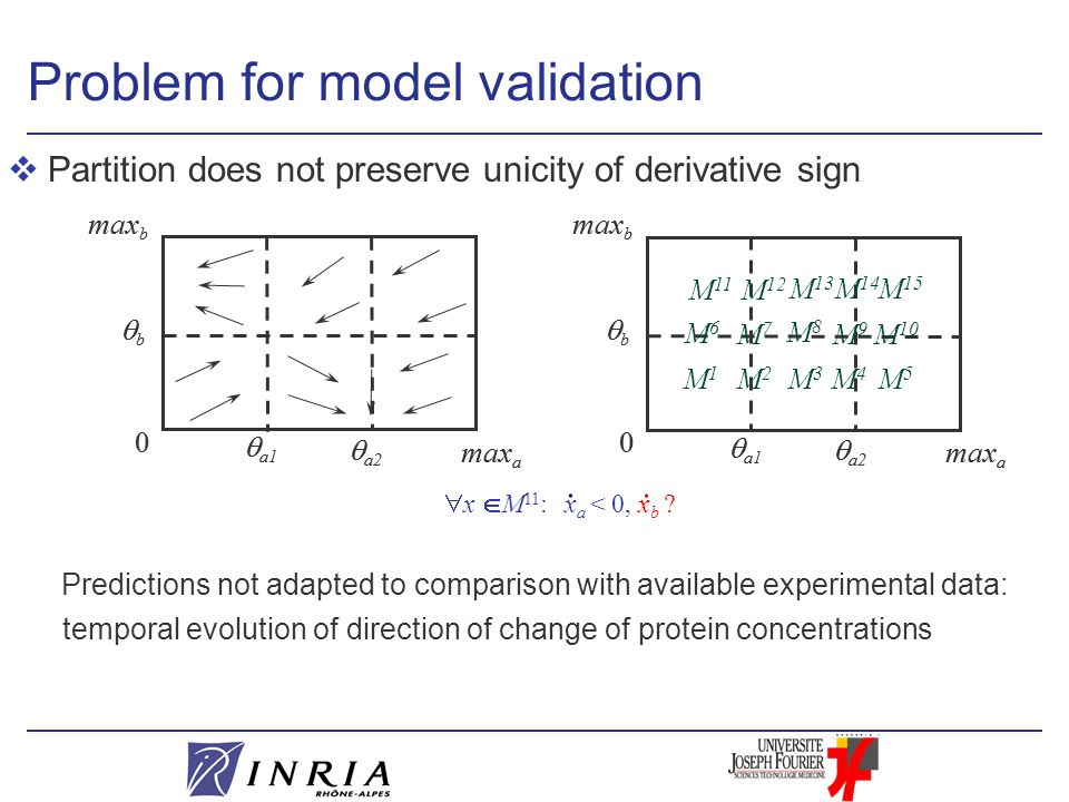 vPartition does not preserve unicity of derivative sign Predictions not adapted to comparison with available experimental data: temporal evolution of direction of change of protein concentrations Problem for model validation  a1 0 max b  a2 bb max a  a1 0 max b  a2 bb max a  a1 0 max b  a2 bb max a  a1 0 max b  a2 bb max a M1M1 M2M2 M3M3 M4M4 M5M5 M 10 M 15 M 14 M 13 M 12 M 11 M6M6 M7M7 M8M8 M9M9 x a < 0, x b .