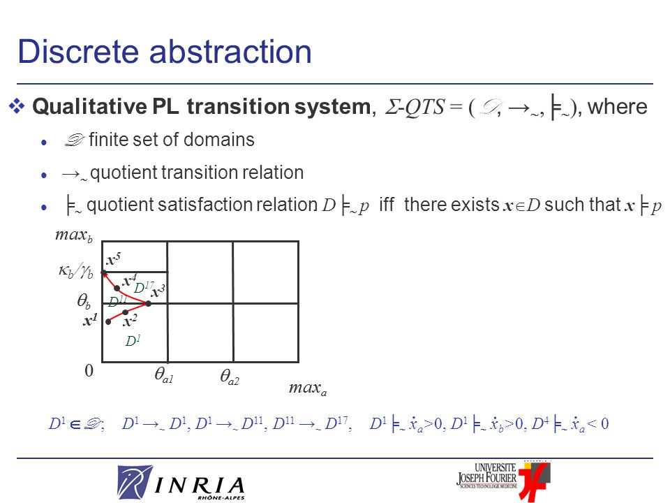 Discrete abstraction  Qualitative PL transition system,  -QTS = ( D, → ,╞  ), where D finite set of domains →  quotient transition relation ╞  quotient satisfaction relation : D╞  p iff there exists x  D such that x╞ p max a  a1 0 max b  a2 bb  a1 0 max b  a2 bb  b  b x1x1 D 17 D1D1 D 11 x1x1 x2x2 x3x3 x4x4 x5x5 D 1  D ; D 1 → ~ D 1, D 1 → ~ D 11, D 11 → ~ D 17, D 1 ╞  x a >0, D 1 ╞  x b >0, D 4 ╞  x a < 0...