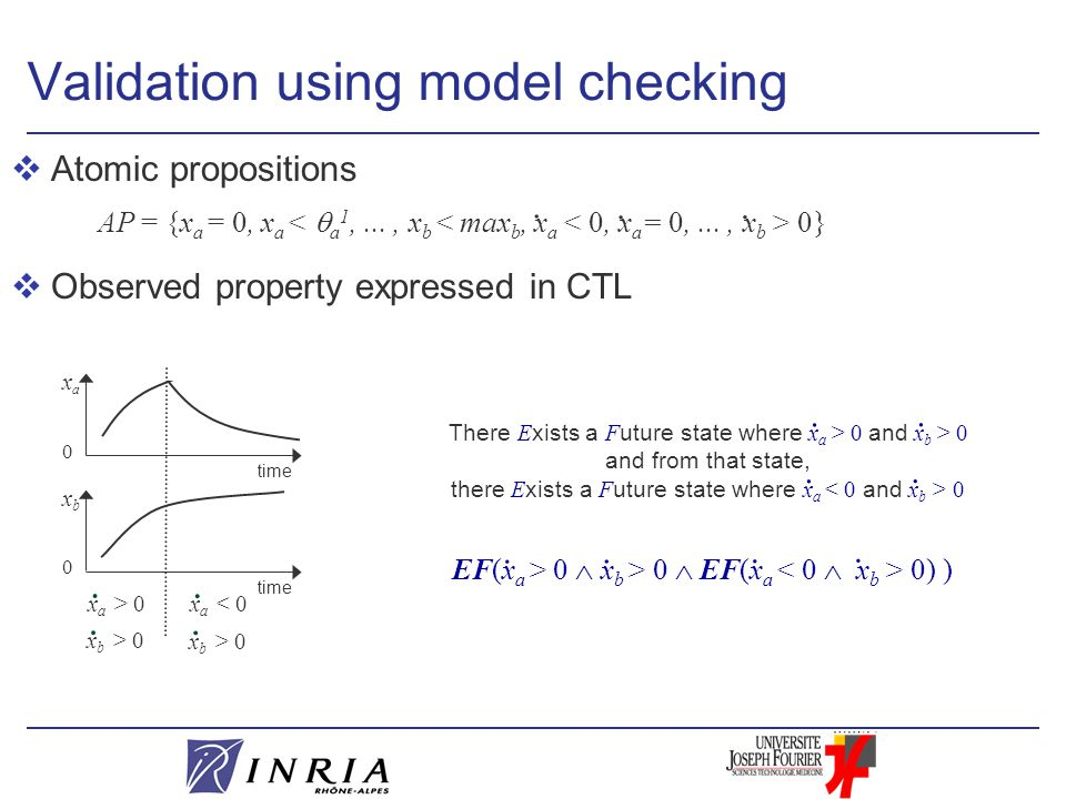 Validation using model checking vAtomic propositions AP = {x a = 0, x a 0} vObserved property expressed in CTL There E xists a F uture state where x a