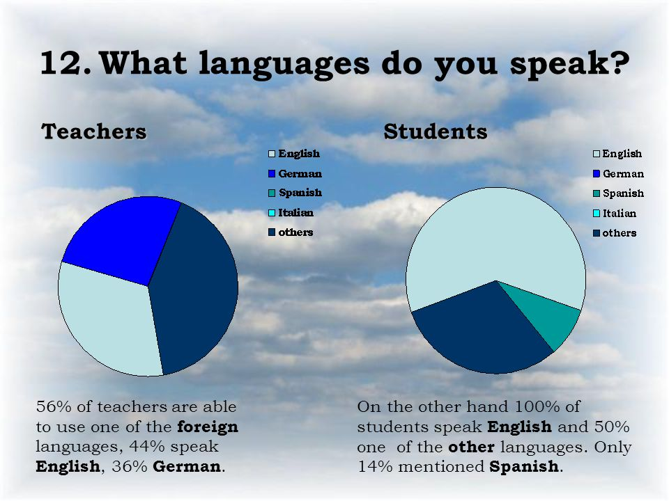 12.What languages do you speak? TeachersStudents 56% of teachers are able to use one of the foreign languages, 44% speak English, 36% German. On the o