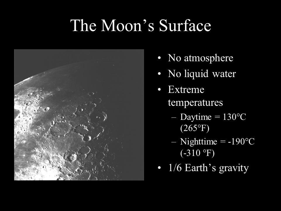 Earth Moon Plane of earth's orbit Plane of lunar orbit
