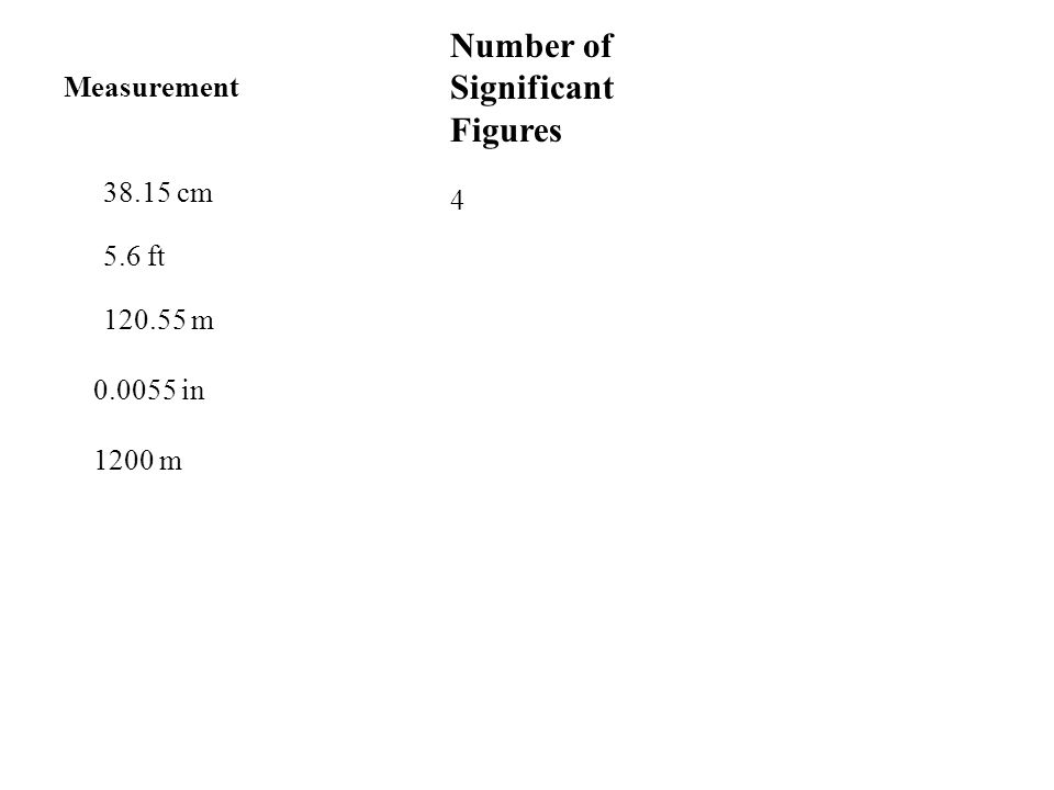 Measurement 38.15 cm 5.6 ft 120.55 m 0.0055 in 1200 m Number of Significant Figures 4 2 5 2 2
