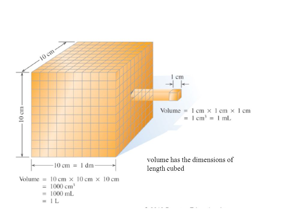 volume has the dimensions of length cubed